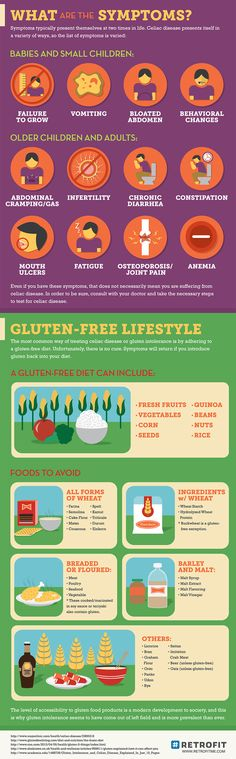 What is Celiac Disease and it's Symptoms?