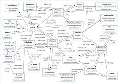 Organic Chemistry Mechanisms
