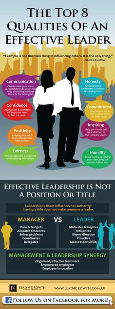 Created by lead4growth.What are your defining qualities that you would want to see in your leaders? After all, your work culture will grow from the example that the people in charge set. Humility? Integrity? Determination? The image of a leader today is one greatly transformed, as shown in the many distinctions between 'Managers / Bosses' + 'Leaders', one included in this infographic.