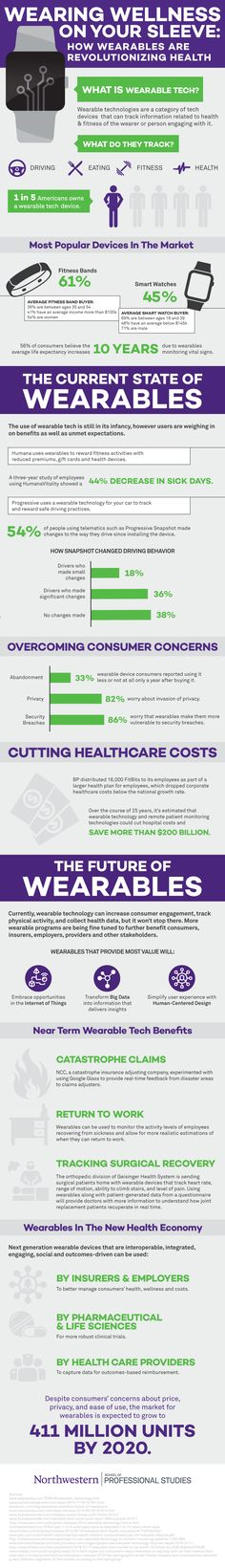 Wearing Wellness on your Sleeve: How Wearables Are Revolutionizing Healthcare #infographic