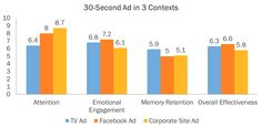 Come risponde il cervello alla pubblicità? L'ADV online è più efficace