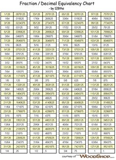 Fraction To Decimal  Fraction Decimal Millimeter Chart Click Here