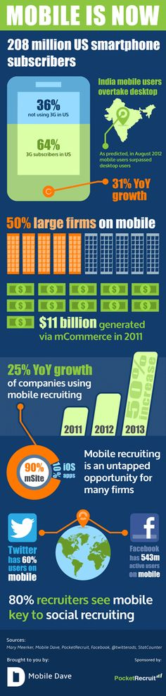 Mobile recruitment is one of the big trends currently rocking the recruitment world; with it's high flying lifestyle of being able to connect job seekers to various employment opportunities at their disposal. App Marketing, Mobile Marketing, Marketing Digital, Business Marketing, Marketing Ideas, Technology World, Mobile Technology, Employer Branding, New Business Ideas