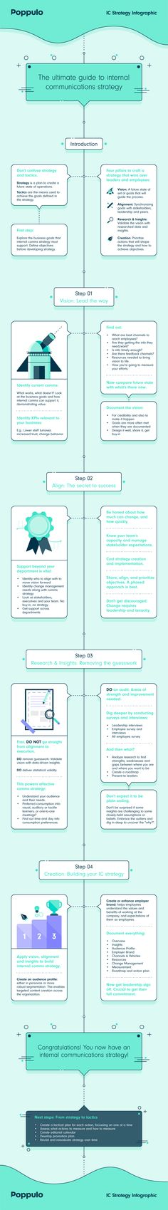 Internal Communications Strategy. Infographic and Whitepaper on the ultimate internal communications strategy!