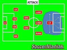 4-2-3-1 Soccer Formation. Click here to read and learn about this 4-2-3-1 attacking system of play.