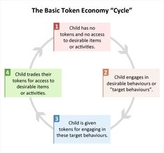 Image displaying the token economy cycle where initially the child has no tokens and from engaging in desired behaviours earns them. Token System, Reward System, Behavior Analyst, Behavior Management, Classroom Management, Token Economy, Teaching Programs, Behavioral Analysis, Applied Behavior Analysis