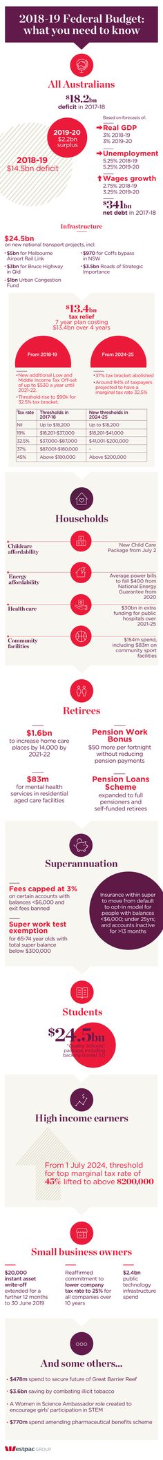 Westpac infographic: 2018 budget what you need to know