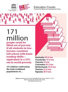 171 million people could be lifted out of poverty if all students in lowincome countries left school with basic reading skills – equivalent to a 12% cut in world poverty.