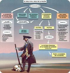 Siglo de las Luces o Ilustración Teaching History, Teaching Spanish, Historia Universal, Mystery Of History, History Facts, World History, Politics, Netflix, Science