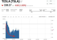 Tesla Stock Quote Endearing Home Insurance Stocks Sink After Report Says They Could Be Next To