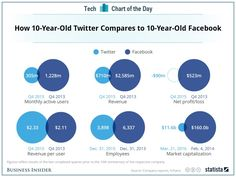 10-Jahres-Vergleich: Twitter bei allen Metriken hinter Facebook – außer bei einer   Kroker's Look @ IT