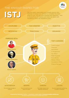 intro to psychology Myers Briggs Personality Types, Myers Briggs Personalities, Personalidade Istj, Intro To Psychology, Psychology Experiments, Educational Psychology, Color Psychology, Mbti Istj, Infj Infp