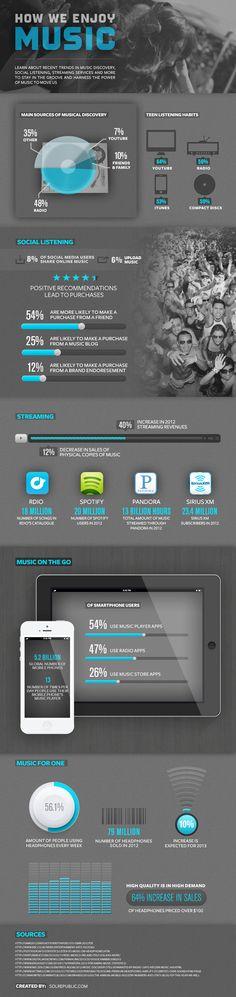 Infographie : How we enjoy music. Etude de la consommation musicale sur 2012