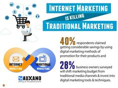Because Internet Marketing Is More Cost-Effective than Traditional Marketing Marketing Budget, Marketing Tools, Business Marketing, Content Marketing, Online Business, Digital Marketing, Internet Marketing Company, Web Analytics, Display Advertising