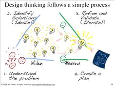 Design thinking follows a simple process