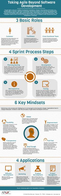This infographic explores some of the key characteristics of Agile that can be applied to other functions like project management or marketing. Effective Meetings, Agile Software Development, Business Performance, Cloud Infrastructure, Computer Programming, Project Management, Learning, Numerology, Ux Design