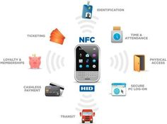 Controla cualquier NFC Tag con AnyTAG NFC Launcher