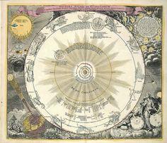 Atlas Nouus Coelestis in quo mundus spectabilis - caption: 'Zodiac chart'