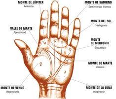 como leer la mano Wiccan, Witchcraft, Occult Symbols, Mudras, Palm Reading, Palmistry, Reflexology, Numerology, Picture Show