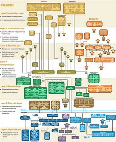 The Open Systems Interconnectionmodel (OSI model) is a conceptualmodel that characterizes and standardizes the communication functions of a telecommunication or computing system without regard to its underlying internal structure and technology. Computer Coding, Computer Technology, Computer Programming, Computer Science, Computer Sales, Hp Computers, Computer Basics, Python Programming, Information Technology