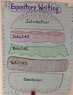 Hamburger Expository Writing!! I love making anchor charts!!