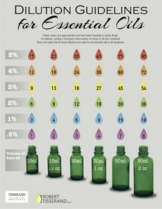 Coconut Oil Uses - Essential oils dilution chart to know how to dilute essential oils into carrier oils like coconut or jojoba oil. A beginners guide to essential oils as natural remedies with basics to use diluted oils for your diffuser, bath, or tea! Essential Oil Dilution Chart, Diluting Essential Oils, Doterra Essential Oils, Essential Oil Diffuser, Plant Therapy Essential Oils, Essential Oil Carrier Oils, Essential Oil Perfume, Essential Oils Arthritis, Storage For Essential Oils