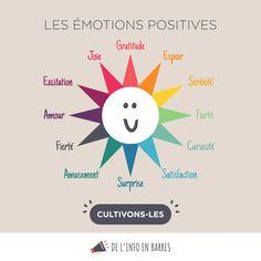 intro to psychology Mahatma Gandhi, William Shakespeare, Dalai Lama, Osho, Positive Attitude, Positive Quotes, List Of Emotions, Happy Emotions, Behavioral Psychology