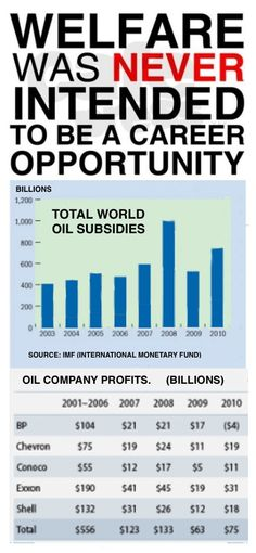 100's of Billions in Oil Profits.. yet Republicans continue to give Big Oil Companies Billions of our Tax Dollars through Subsidies+ loss of Tax Revenue with Tax Cuts.  While expecting to get some of it back in the form of campaign contributions and other handouts.