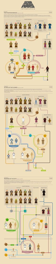 Star Wars Infographic Episode I - II - III