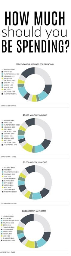 112 best financial budget images on Pinterest Finance, Personal