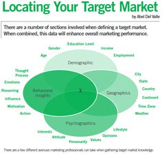 Short paper on #target #market research for MarCom - Enjoy! #Marketing #Advertising #AdLife https://abeld23.files.wordpress.com/2016/05/locating-your-target-market.pdf
