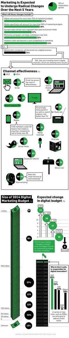 In the next 5 years, digital could account for 75% of marketing budgets, with mobile accounting for more than 50%.