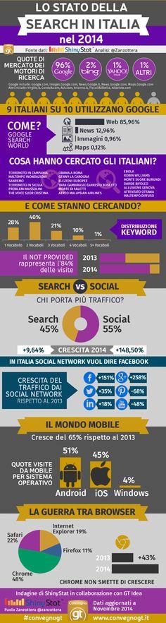 [Infografica] Lo stato del Search Marketing nel 2014 « SEM Blog
