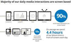Il Comportamento degli Utenti Internet è Multi Schermo e Multipiattaforma