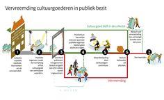 vervreemding cultuurgoederen publiek bezit
