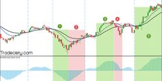 MACD – How To Use The MACD Correctly - Tradeciety - Trading tips, technical analysis, free trading tools Technical Analysis, Being Used, Chart, Business, Free, Store, Business Illustration