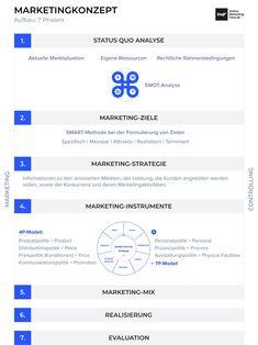 Vorlage für ein erfolgreiches Marketingkonzept. Aufbau der 7 Phasen. #marketingkonzept #7pmodell #swot Marketing, Career, Concept, Things To Do, Knowledge, Templates