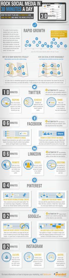 Zvládněte sociální média během 30 minut denně