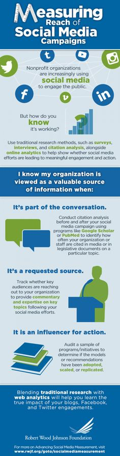 #Measuring Reach of #SocialMedia Campaigns