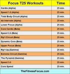 Focus T25 Workout Lengths thefitnessfocus.com