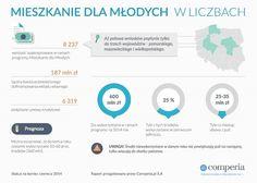 Mieszkanie dla Młodych w liczbach. Źródło www.comperia.pl