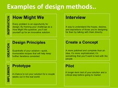 Image result for ideo design thinking
