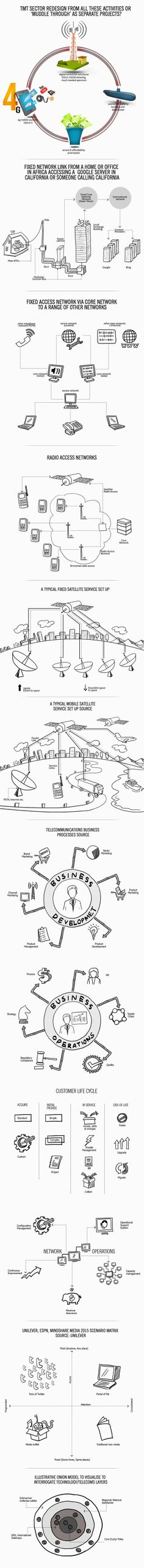 15 Best Computer and Networks — Telecommunication Network Diagrams