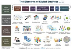 The Elementes of Digital Business. What is Digital Business? Is it E-Commerce, the Collaborative Economy, or APIs? Social Business, Business Marketing, Content Marketing, Internet Marketing, Social Media Marketing, Digital Marketing, Business Ideas, Online Marketing, Accenture Digital