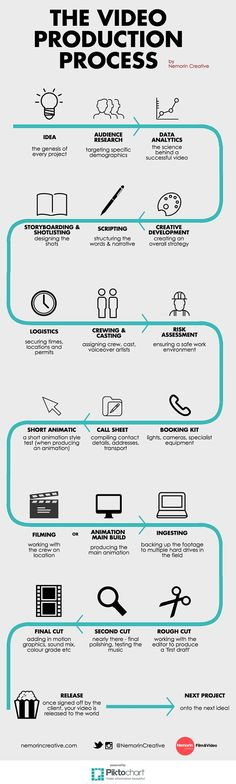 Video Production Process Infographic | Nemorin Creative