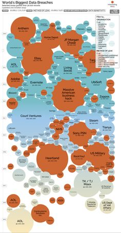 An interactive graphical history of large data breaches