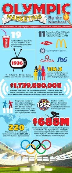 Infographic: Olympic marketing by the numbers - Direct Marketing News