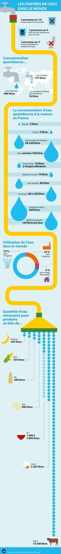 Fr8 La guerre aux déchets : Une infographie sur les grands chiffres de l'eau dans le monde - Futura sciences