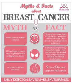 Breast Cancer Myth Versus Fact. - Womens Sexuality.