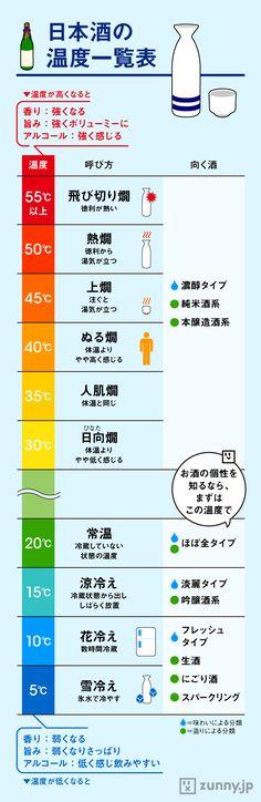 キリリと冷やして、もしくはアツアツのお燗で…。多彩な温度で気軽に楽しめるのが日本酒の魅力のひとつ。な…